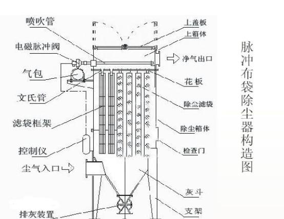 布袋除尘器工作原理