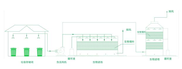 生物滤池废气处理设备